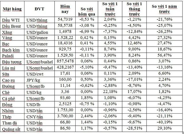 Thị trường ngày 3/9: Dầu giảm dưới ngưỡng 60 USD/thùng, nickel cao nhất 5 năm, thép tăng mạnh gần 3% - Ảnh 1.