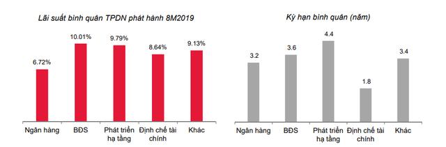 Lãi suất trái phiếu doanh nghiệp nào cao nhất?  - Ảnh 1.