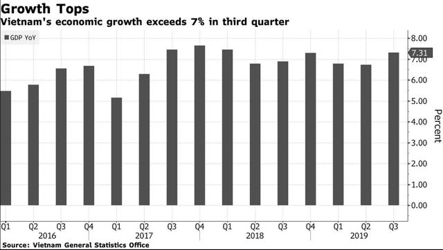 Bloomberg: GDP quý III tăng bất ngờ 7,31%, các tổ chức quốc tế nâng mức dự báo tăng trưởng kinh tế năm 2019 cho Việt Nam - Ảnh 1.
