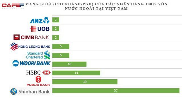 Ngân hàng nước ngoài nào sở hữu mạng lưới lớn nhất tại Việt Nam? - Ảnh 1.