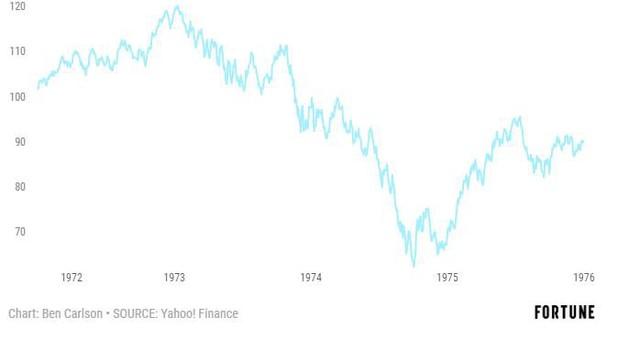 Nhìn lại những lần tổng thống Mỹ bị luận tội để đoán trước thị trường - Ảnh 2.