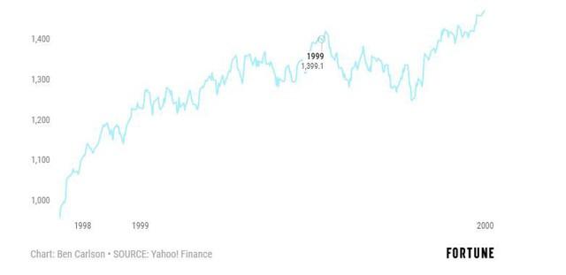 Nhìn lại những lần tổng thống Mỹ bị luận tội để đoán trước thị trường - Ảnh 3.