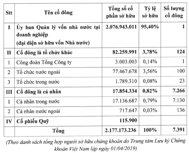 Nhà nước cần chi khoảng 8.000 tỷ đồng - gấp 6 lần số tiền thu về khi IPO nếu muốn mua lại toàn bộ cổ phần của ACV - Ảnh 2.