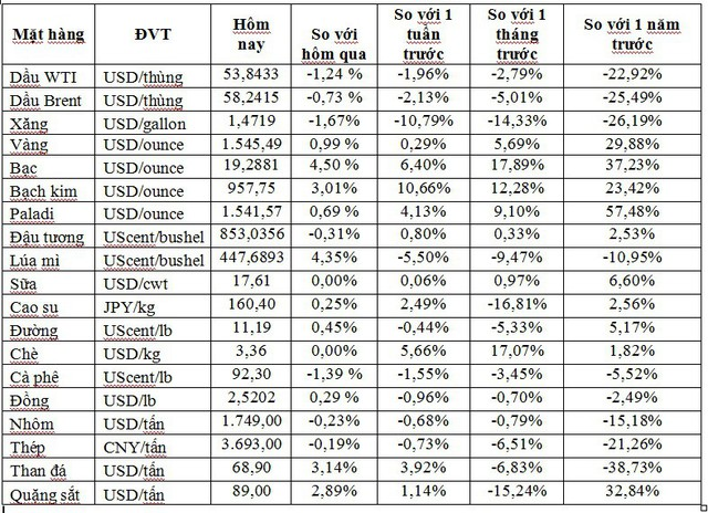 Thị trường ngày 4/9: Dầu thấp nhất 1 tháng, vàng cao nhất 6 năm, nông sản đồng loạt giảm giá     - Ảnh 1.