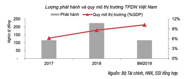 Thị trường trái phiếu doanh nghiệp sôi động 8 tháng đầu năm 2019, vẫn có gần 10.860 tỷ trái phiếu bất động sản bị ế - Ảnh 1.