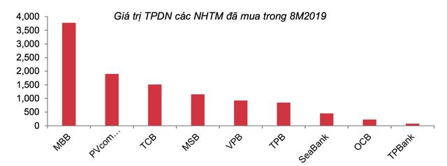 Dấu hỏi lớn khi CTCK ôm gần 29.450 tỷ trái phiếu doanh nghiệp, nghi vấn các NHTM đang mua chéo trái phiếu của nhau - Ảnh 3.