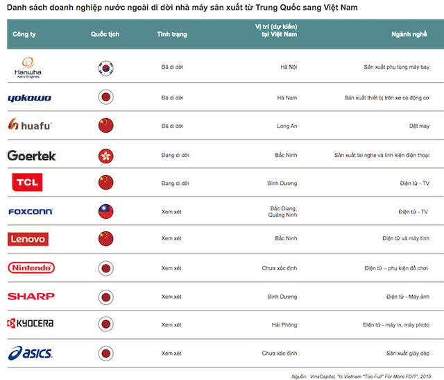 Bất động sản công nghiệp Việt Nam sắp đón bão đầu tư nước ngoài - Ảnh 1.