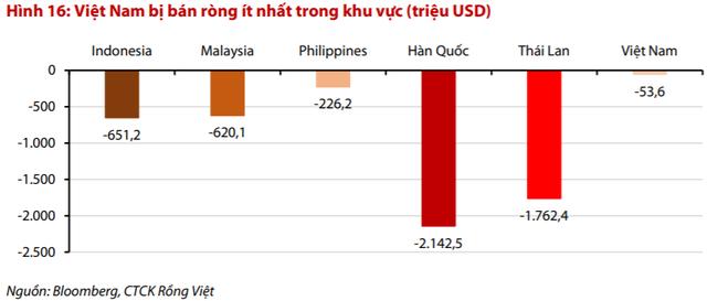 """VDSC: """"Mặc dù khối ngoại đang bán ròng mạnh, nhưng Việt Nam vẫn hấp dẫn hơn so với các thị trường khu vực"""" - Ảnh 1."""