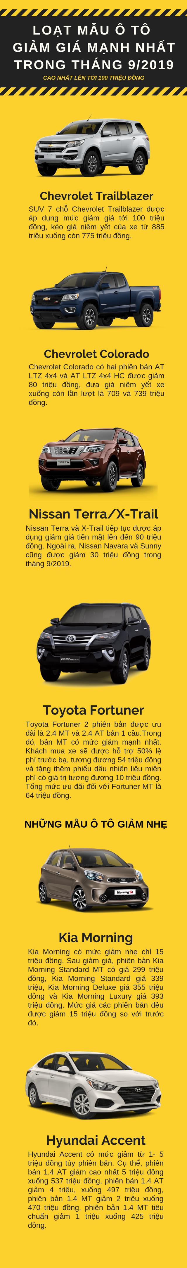 Loạt mẫu ô tô giảm giá khủng trong tháng 9/2019, cao nhất lên tới 100 triệu đồng - Ảnh 1.