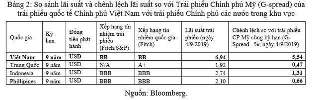 Vì sao lãi suất cho vay thực của Việt Nam còn cao? - Ảnh 6.
