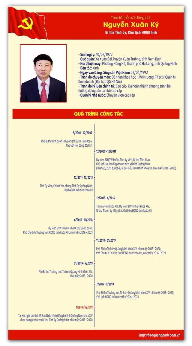 Quảng Ninh có tân Bí thư Tỉnh ủy - Ảnh 1.