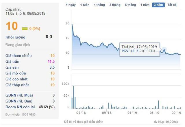 EVN Genco3 (PGV) báo lợi nhuận tăng 10% sau soát xét, đạt 414 tỷ đồng 6 tháng - Ảnh 1.