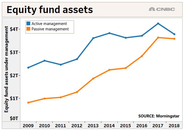 """Bùng nổ quỹ đầu tư chỉ số - """"Bong bóng"""" mới sẽ châm ngòi khủng hoảng tài chính? - Ảnh 1."""
