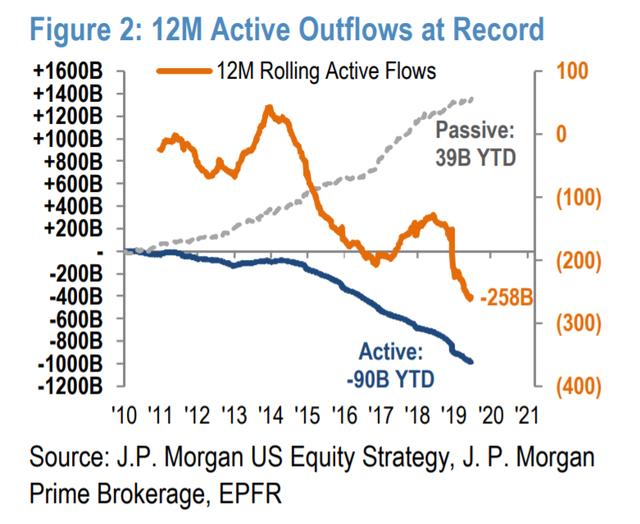 """Bùng nổ quỹ đầu tư chỉ số - """"Bong bóng"""" mới sẽ châm ngòi khủng hoảng tài chính? - Ảnh 2."""