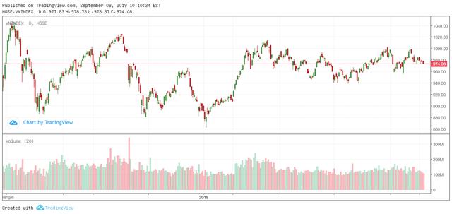 """Tuần 9-13/9: Thanh khoản ngày càng """"cạn kiệt"""", chu kỳ điều chỉnh của thị trường dần tới hồi kết? - Ảnh 1."""