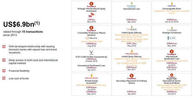 Quỹ Chính phủ Singapore GIC đầu tư 500 triệu USD vào công ty mẹ của Vinmart - Ảnh 1.