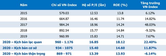MBS: Triển vọng thị trường tích cực nhờ dòng vốn ngoại, VN-Index thậm chí có thể vượt 1.100 điểm - Ảnh 1.