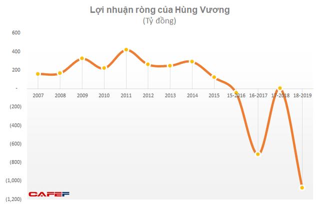 """""""Làm sạch"""" số liệu trước khi hợp tác với Thaco, Hùng Vương lỗ thêm 600 tỷ đồng sau kiểm toán - Ảnh 4."""
