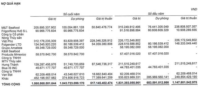"""""""Làm sạch"""" số liệu trước khi hợp tác với Thaco, Hùng Vương lỗ thêm 600 tỷ đồng sau kiểm toán - Ảnh 3."""