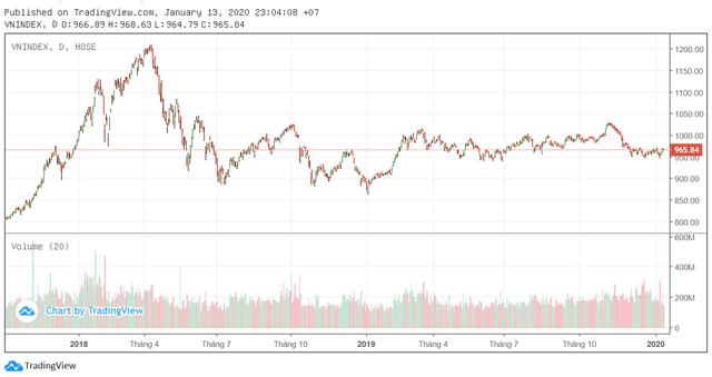 Áp lực bán yếu dần, khối ngoại trở lại mua ròng, thị trường đang có dấu hiệu tạo đáy? - Ảnh 1.
