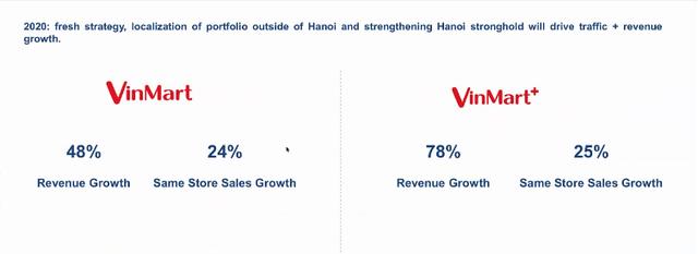 Masan sẽ rót 15 triệu USD để cải tổ Vinmart: Đóng cửa hàng trăm cửa hàng kém hiệu quả, đặt mục tiêu 42.000 tỷ doanh thu, tiến tới hòa vốn năm 2020  - Ảnh 5.