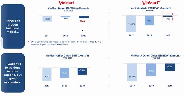 Masan sẽ rót 15 triệu USD để cải tổ Vinmart: Đóng cửa hàng trăm cửa hàng kém hiệu quả, đặt mục tiêu 42.000 tỷ doanh thu, tiến tới hòa vốn năm 2020  - Ảnh 2.