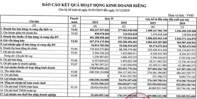 Không kịp thoái vốn như dự tính, công ty mẹ Cao su Phước Hoà chỉ đạt 43% kế hoạch lợi nhuận 2019, cổ phiếu lao dốc - Ảnh 1.