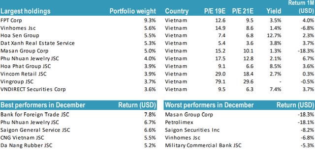 Thị trường khó khăn, quy mô danh mục Tundra Vietnam Fund giảm 82% so với giai đoạn VN-Index 1.200 điểm - Ảnh 2.
