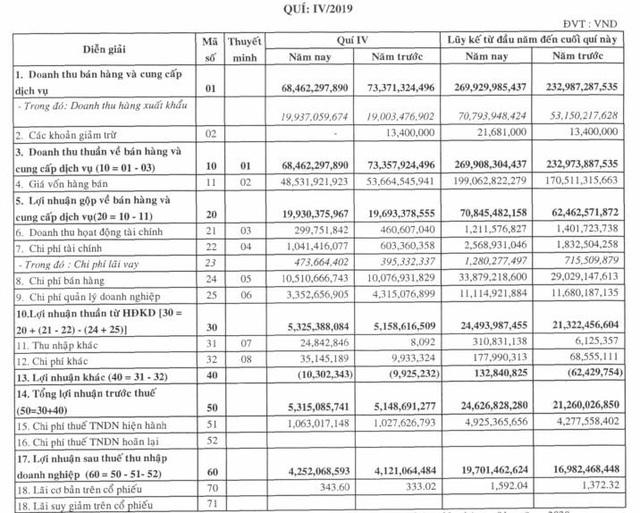 Cao su Bến Thành (BRC): Năm 2019 lãi gần 20 tỷ đồng vượt 12% kế hoạch cả năm - Ảnh 2.