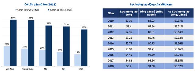 Những con số này cho thấy Việt Nam đang có nhiều điểm tương đồng với kinh tế Trung Quốc 10 năm trước? - Ảnh 1.