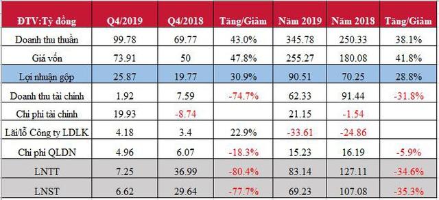 Sowatco (SWC) báo lãi cả năm 2019 giảm 35%, chỉ hoàn thành được 75% kế hoạch năm - Ảnh 1.
