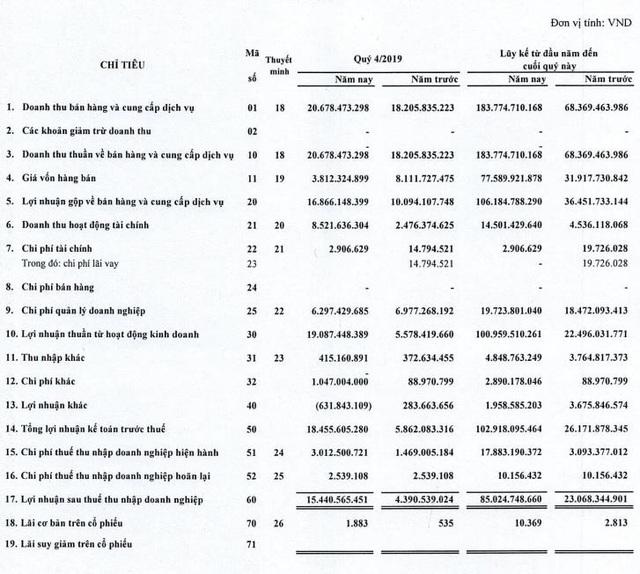 Thống Nhất (BAX) báo lãi năm 2019 cao gấp 4 lần, vượt 6% kế hoạch năm - Ảnh 1.