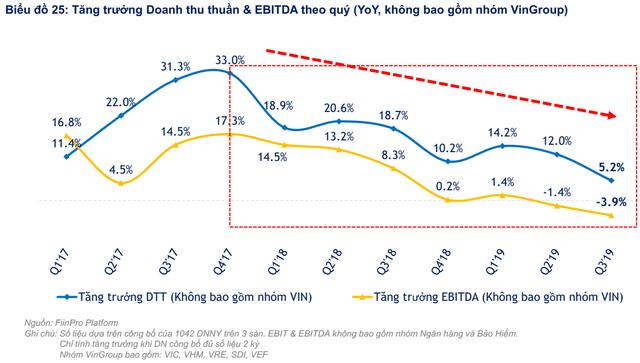"""FiinGroup: """"Định giá thị trường hiện tương đương thời điểm VN-Index đạt 700 điểm nhưng chất lượng lợi nhuận đang đi xuống"""" - Ảnh 4."""