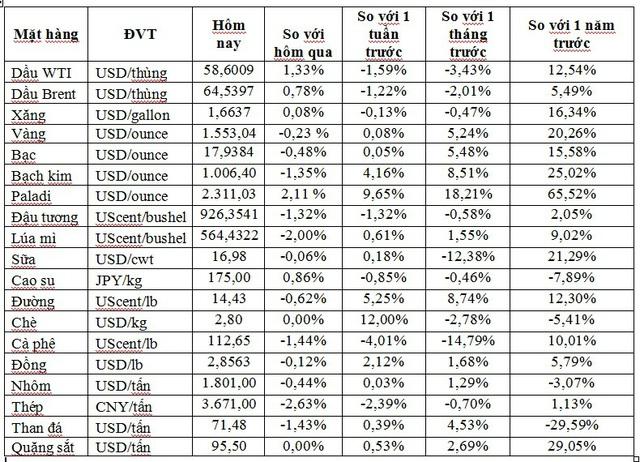 Thị trường ngày 17/01: Dầu bật tăng trở lại, đồng cao nhất 8 tháng, palađi chinh phục đỉnh cao mới - Ảnh 1.