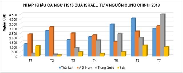 Xuất khẩu cá ngừ sang Israel giảm mạnh - Ảnh 1.