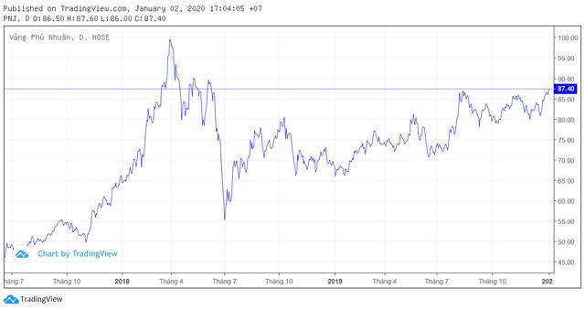 Cổ phiếu PNJ lên mức giá cao nhất trong vòng 18 tháng, vốn hóa thị trường đạt gần 20.000 tỷ đồng - Ảnh 1.