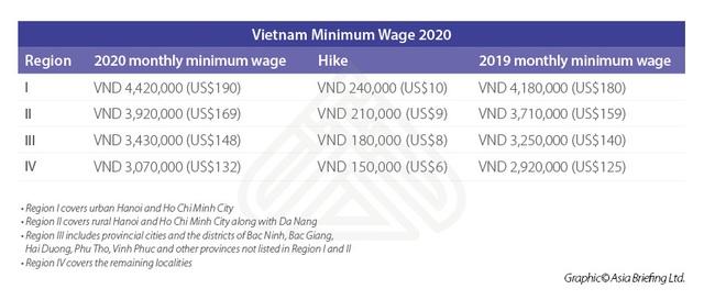 Mức lương tối thiểu của Việt Nam đang ở vị trí nào trong khu vực ? - Ảnh 2.