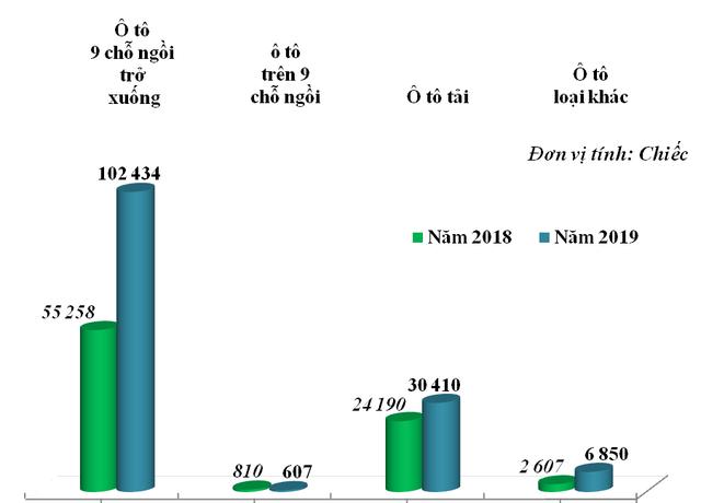 Việt Nam tăng mạnh nhập khẩu ô tô trong năm 2019 - Ảnh 1.