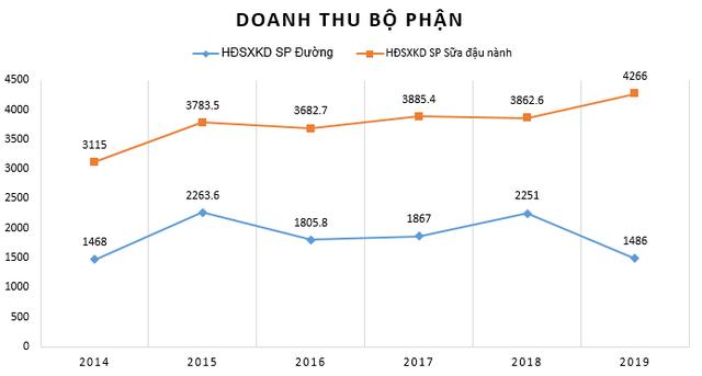 Đường Quảng Ngãi (QNS): Năm 2019, lãi từ đường giảm sút, sữa đậu nành vẫn tăng trưởng tốt - Ảnh 2.