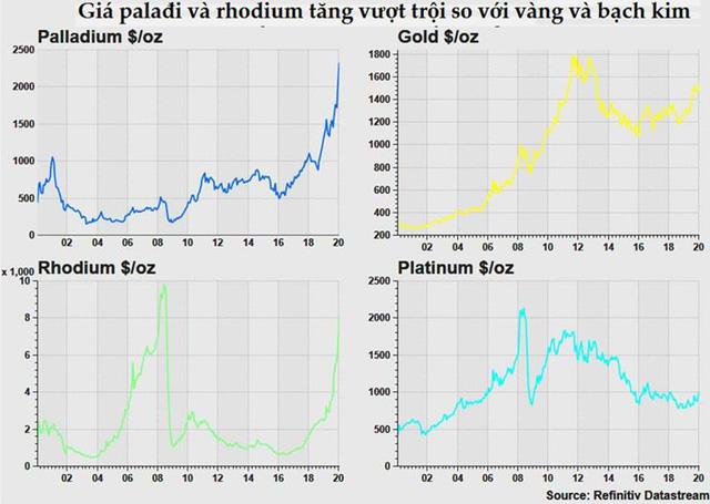 Đầu tư vào vàng, bạc và kim loại quý vẫn là món hời trong năm 2020 - Ảnh 2.