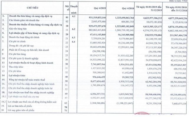 An Tiến Industries (HII) báo lãi quý 4 tăng gấp gần 4 lần cùng kỳ - Ảnh 1.