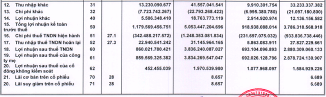 Thế giới Di động đạt 3.834 tỷ lãi ròng, mục tiêu 2020 tăng hơn 26% với đóng góp lớn từ Điện Máy Xanh - Ảnh 2.