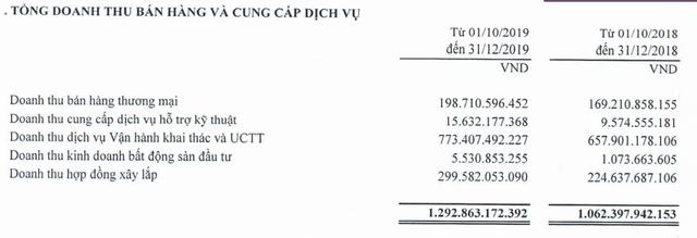 Mảng Vận hành khai thác bứt phá mạnh, Công trình Viettel (mẹ) lãi quý 4 tăng trưởng 59% - Ảnh 1.