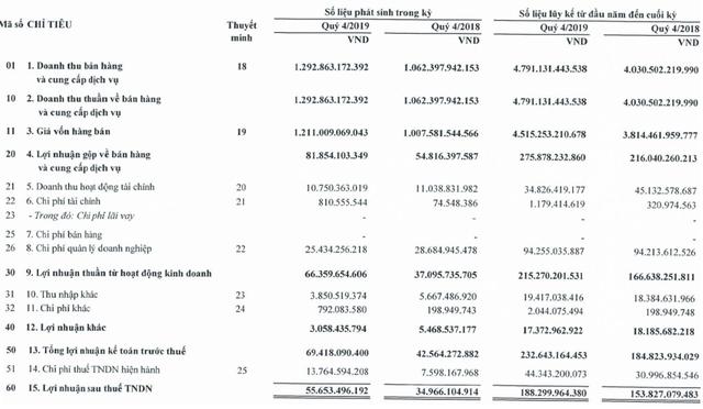 Mảng Vận hành khai thác bứt phá mạnh, Công trình Viettel (mẹ) lãi quý 4 tăng trưởng 59% - Ảnh 2.
