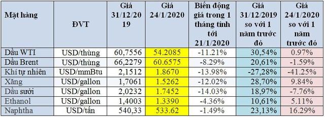 Khởi đầu bấp bênh, giá dầu sẽ diễn biến ra sao trong năm 2020? - Ảnh 1.