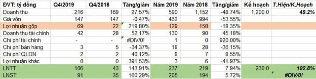 Hoàng Huy (HHS): Còn gần 2.000 tỷ đồng tiền gửi ngân hàng, LNST quý 4/2019 đạt gần trăm tỷ đồng - Ảnh 2.