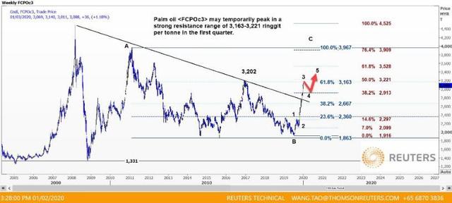 Thị trường ngày 3/1: Vàng lập đỉnh 3 tháng, dầu tiếp tục tăng mạnh - Ảnh 2.