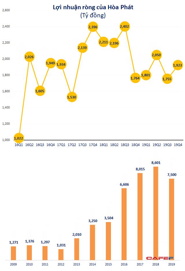 Hòa Phát (HPG): LNST quý 4 tăng 9%, cả năm vượt 13% kế hoạch với 7.500 tỷ đồng  - Ảnh 1.