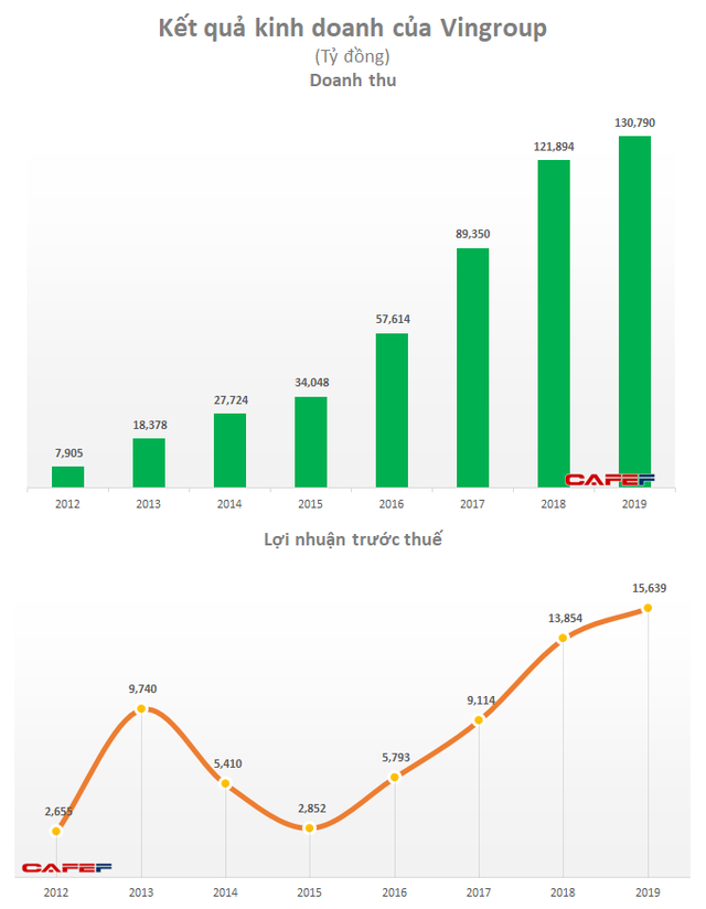 Vingroup: LNTT năm 2019 tăng 13% lên 15.639 tỷ đồng, tổng tài sản vượt 400.000 tỷ đồng - Ảnh 2.
