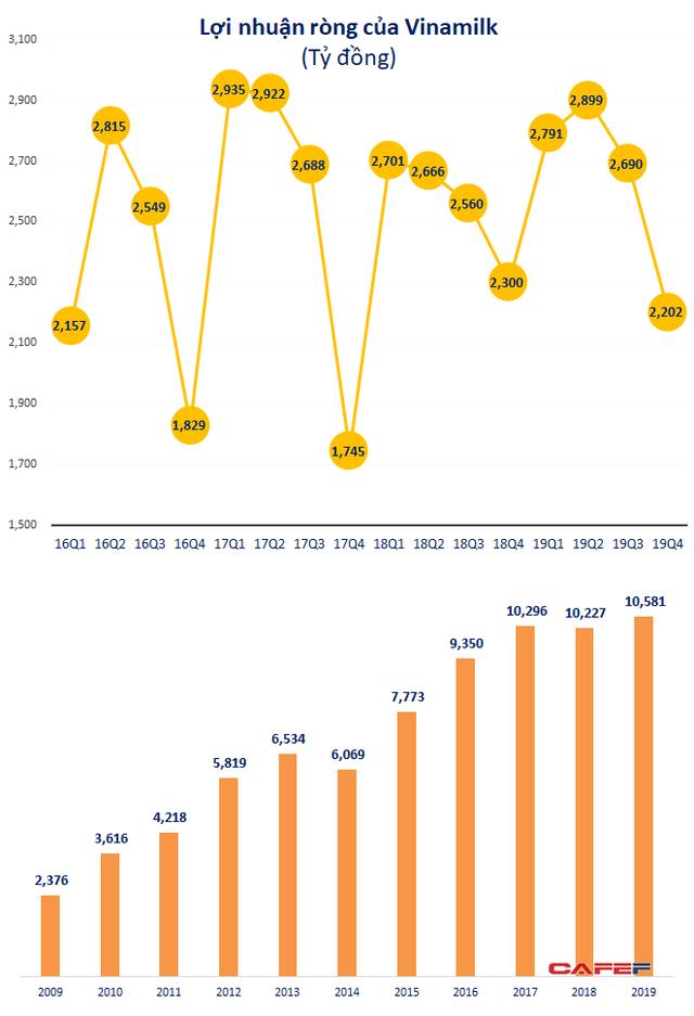 Vinamilk: Lãi ròng 2019 tăng 3,5% lên 10.581 tỷ đồng, nắm giữ hơn 15.000 tỷ đồng tiền gửi - Ảnh 2.